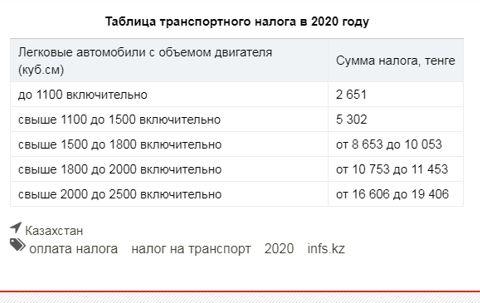 Таблица транспортного налога за 2020 год