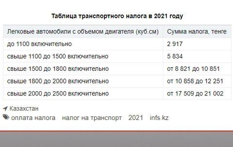 Таблица транспортного налога в 2021 году